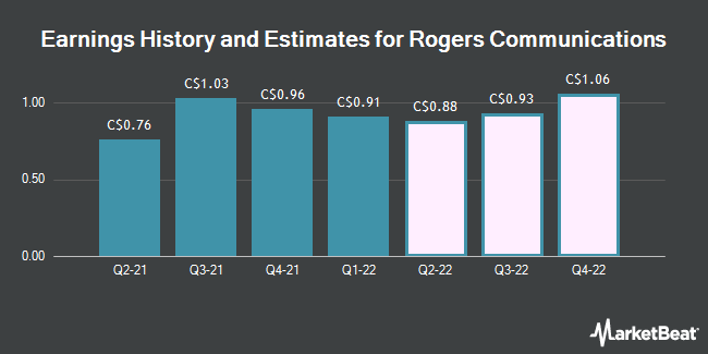 Earnings History and Estimates for Rogers Communications (TSE:RCI)