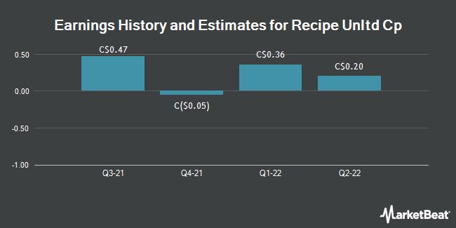 Earnings History and Estimates for Recipe Unltd Cp (TSE:REC)