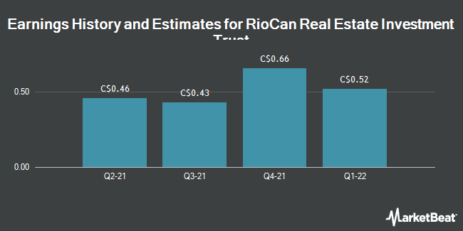 Earnings History and Estimates for RioCan Real Estate Investment Trust (TSE:REI)