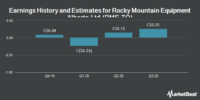 Earnings by Quarter for Rocky Mountain Dealerships (TSE:RME)