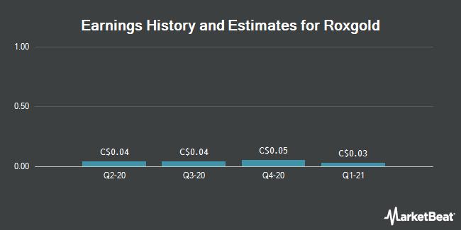 Earnings History and Estimates for Roxgold (TSE:ROX)