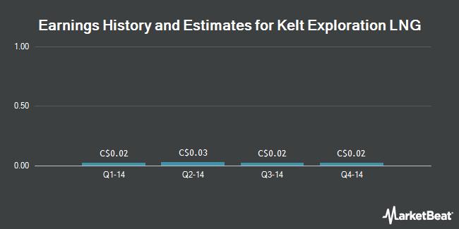 Earnings by Quarter for Kelt Exploration LNG Ltd (TSE:RTK)