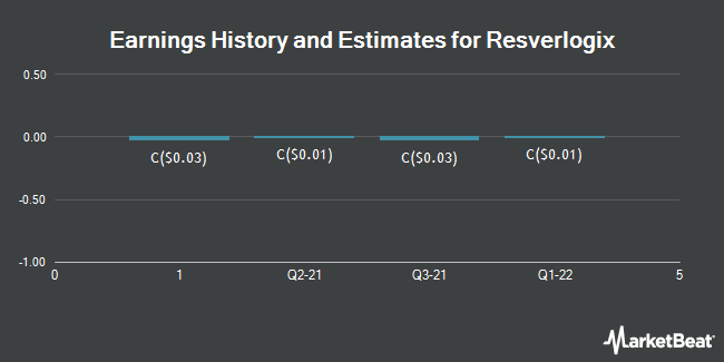 Earnings History and Estimates for Resverlogix (TSE:RVX)