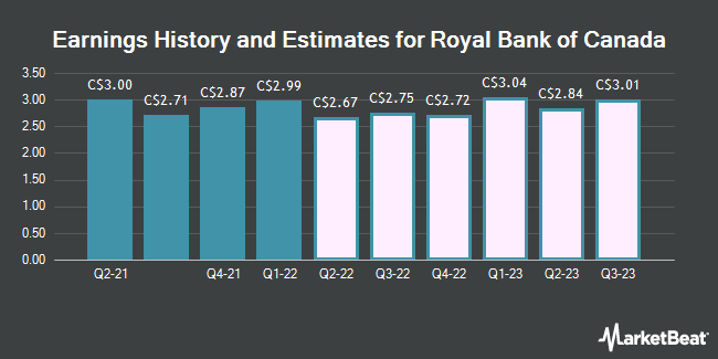 Earnings History and Estimates for Royal Bank of Canada (RY.TO) (TSE:RY)