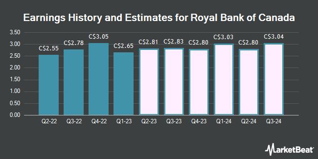 Earnings History and Estimates for Royal Bank of Canada (TSE:RY)