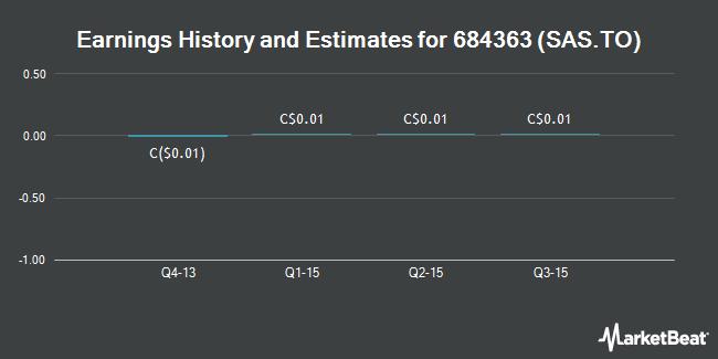 Earnings by Quarter for St Andrew Goldfields Ltd (TSE:SAS)