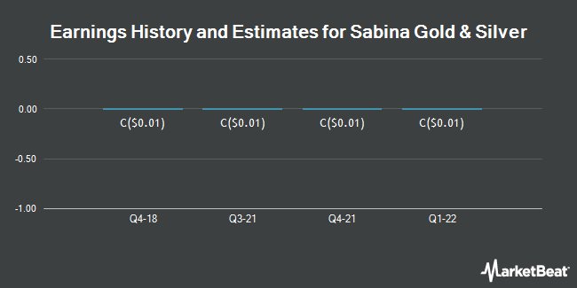 Earnings by Quarter for Sabina Gold & Silver Corp (TSE:SBB)