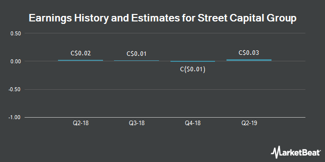 Earnings History and Estimates for Street Capital Group (TSE:SCB)