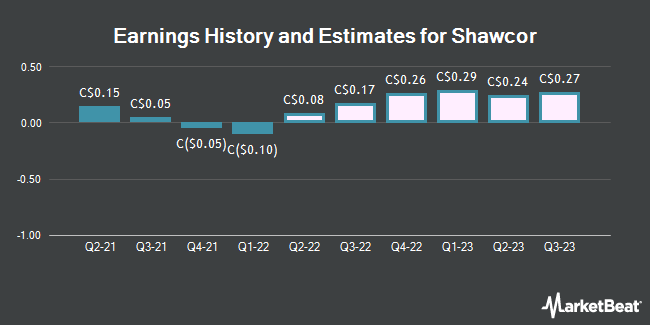 Earnings History and Estimates for Shawcor (TSE:SCL)
