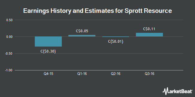 Earnings by Quarter for Sprott Resource Corp. (TSE:SCP)
