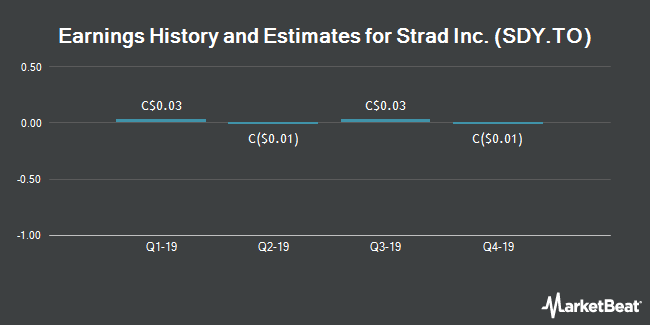 Earnings History and Estimates for Strad Energy Services (TSE:SDY)
