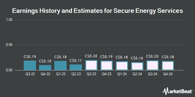 Earnings by Quarter for Secure Energy Services (TSE:SES)