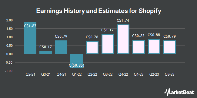 Earnings History and Estimates for Shopify (TSE:SHO)