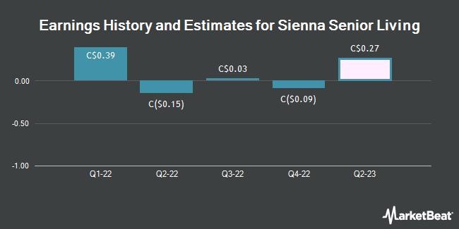 Earnings History and Estimates for Sienna Senior Living (TSE:SIA)
