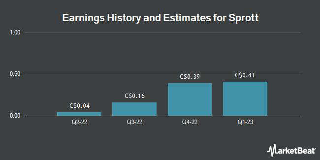 Earnings by Quarter for Sprott (TSE:SII)