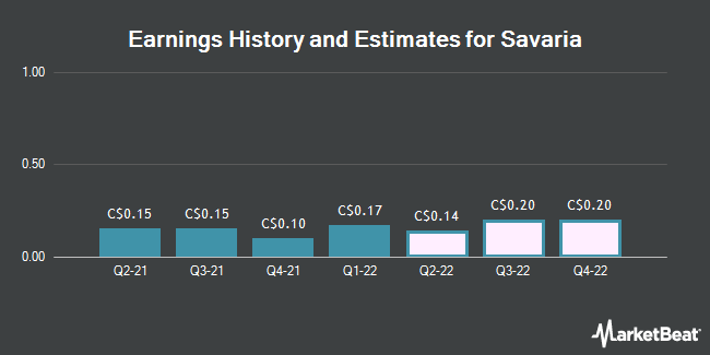 Earnings History and Estimates for Savaria (TSE:SIS)