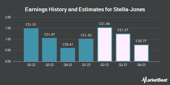 Earnings by Quarter for Stella-Jones (TSE:SJ)