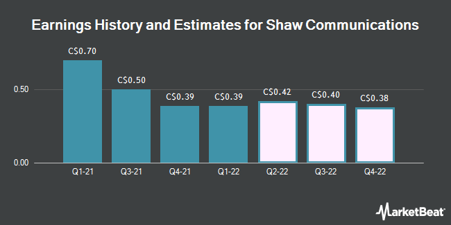 Earnings History and Estimates for Shaw Communications (TSE:SJR)