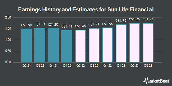 Earnings History and Estimates for Sun Life Financial (TSE:SLF)