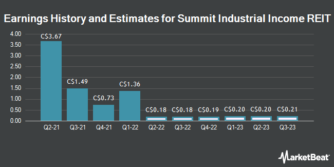 Earnings History and Estimates for Summit Industrial Income REIT (TSE:SMU)