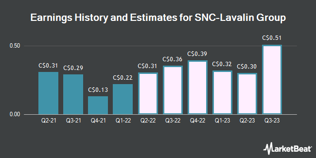 Earnings by Quarter for Snc-Lavalin Group (TSE:SNC)