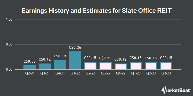 Earnings History and Estimates for Slate Office REIT (TSE:SOT)