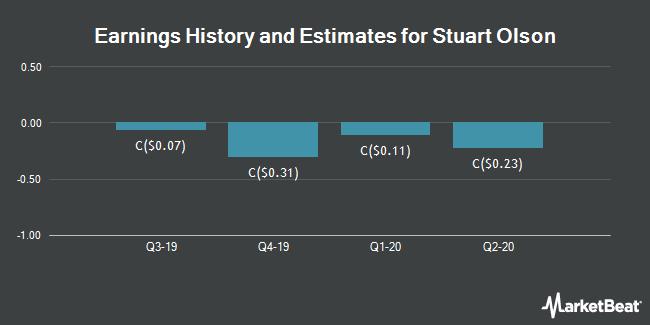 Earnings by Quarter for Stuart Olson (TSE:SOX)