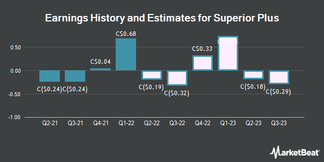Earnings by Quarter for Superior Plus Corp. (TSE:SPB)
