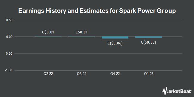 Earnings History and Estimates for Spark Power Group (TSE:SPG)