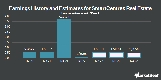 Earnings History and Estimates for SmartCentres REIT (TSE:SRU)
