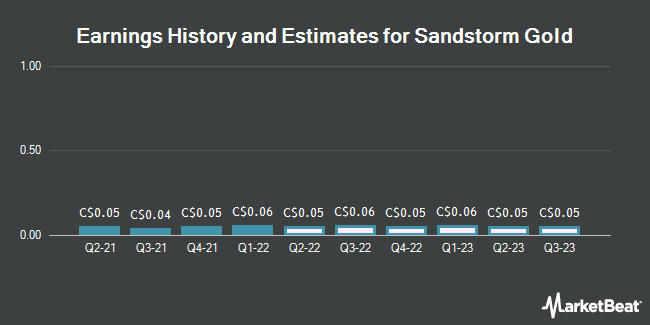 Earnings History and Estimates for Sandstorm Gold (TSE:SSL)