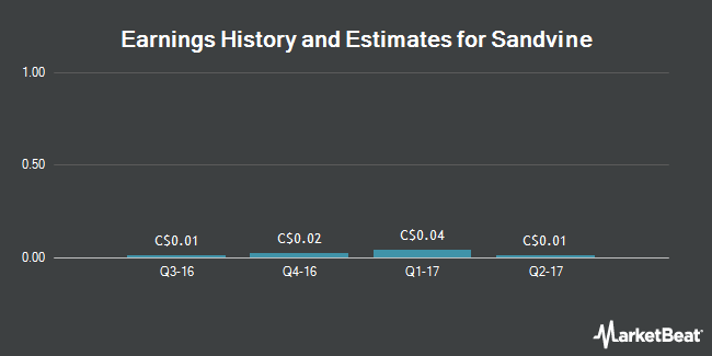 Earnings by Quarter for Sandvine (TSE:SVC)
