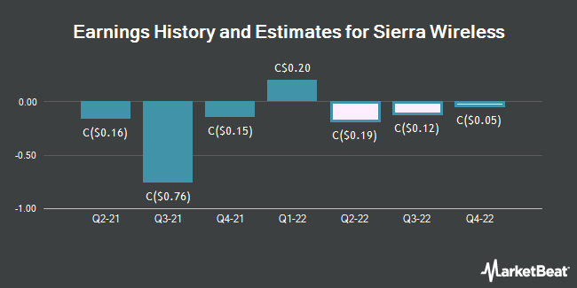 Earnings by Quarter for Sierra Wireless (TSE:SW)
