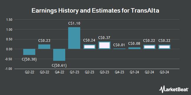 Earnings by Quarter for TransAlta (TSE:TA)