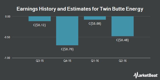 Earnings by Quarter for Twin Butte Energy Ltd (TSE:TBE)