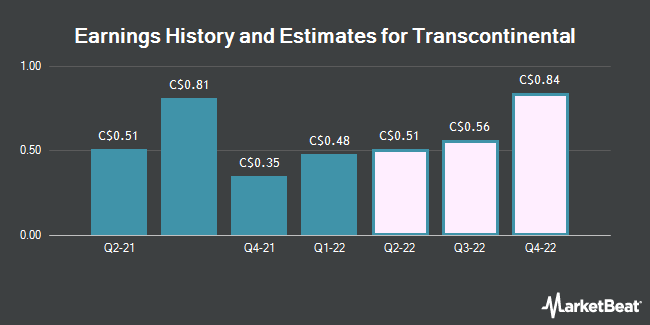Earnings History and Estimates for Transcontinental (TSE:TCL)