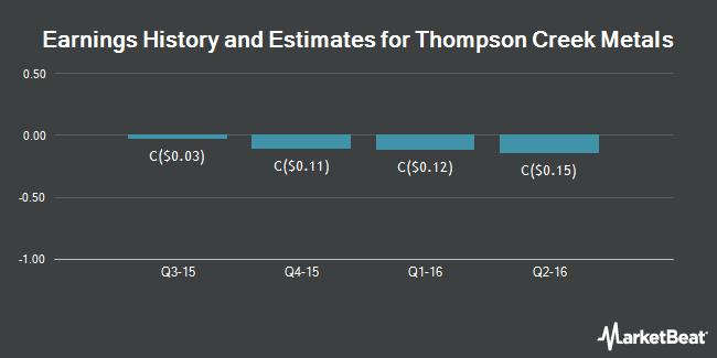 Earnings by Quarter for Thompson Creek Metals Company (TSE:TCM)