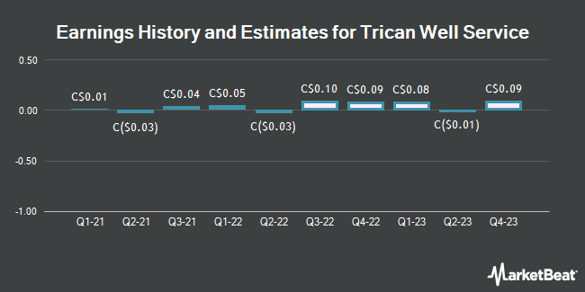 Earnings by Quarter for Trican Well Service Ltd (TSE:TCW)