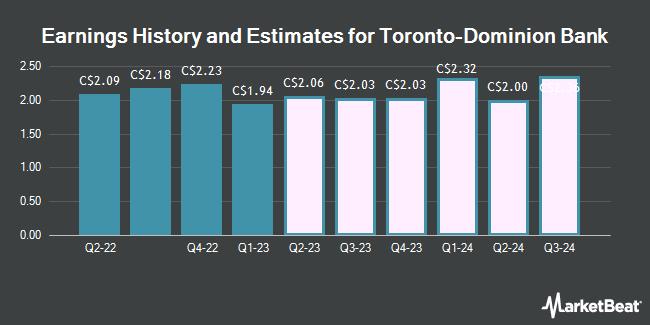 Earnings History and Estimates for Toronto-Dominion Bank (TSE:TD)