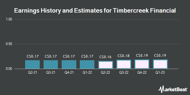 Earnings History and Estimates for Timbercreek Financial (TSE:TF)