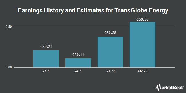 Earnings by Quarter for TransGlobe Energy (TSE:TGL)