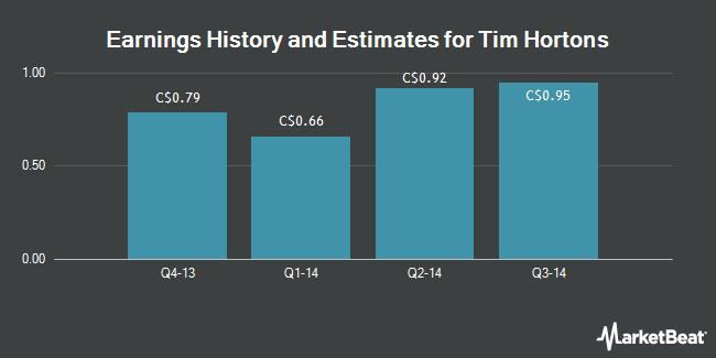 Earnings by Quarter for Tim Hortons (TSE:THI)