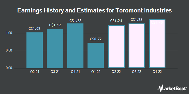 Earnings by Quarter for Toromont Industries Ltd (TSE:TIH)