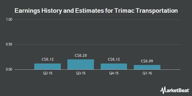 Earnings by Quarter for Trimac Transportation Ltd (TSE:TMA)