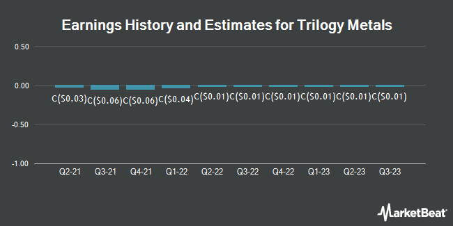 Earnings History and Estimates for Trilogy Metals (TSE:TMQ)