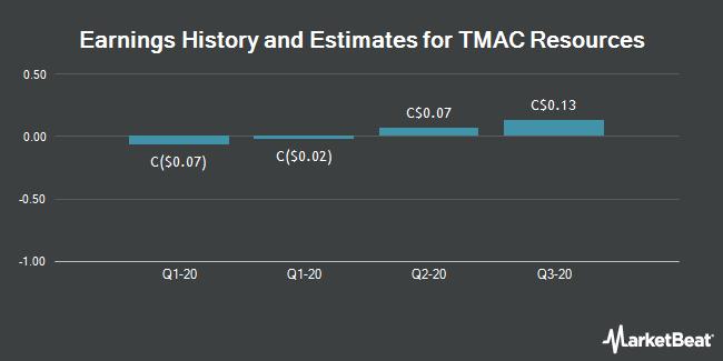 Earnings History and Estimates for TMAC Resources (TSE:TMR)