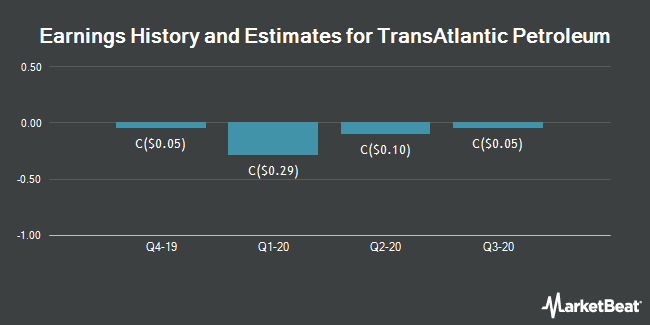 Earnings by Quarter for TransAtlantic Petroleum Ltd (TSE:TNP)
