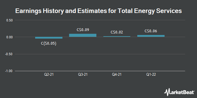 Earnings History and Estimates for Total Energy Services (TSE:TOT)