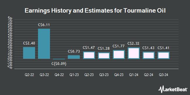 Earnings by Quarter for Tourmaline Oil Corp (TSE:TOU)