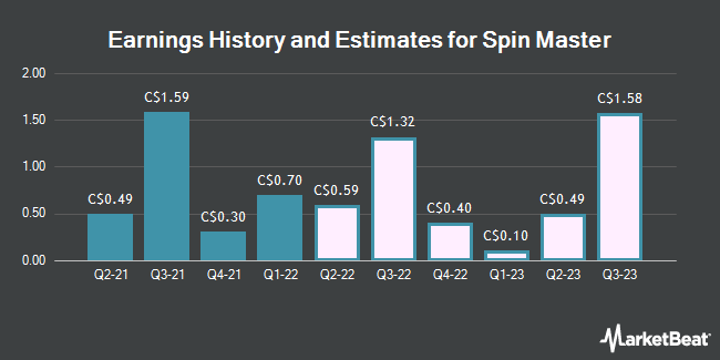 Earnings History and Estimates for Spin Master (TSE:TOY)